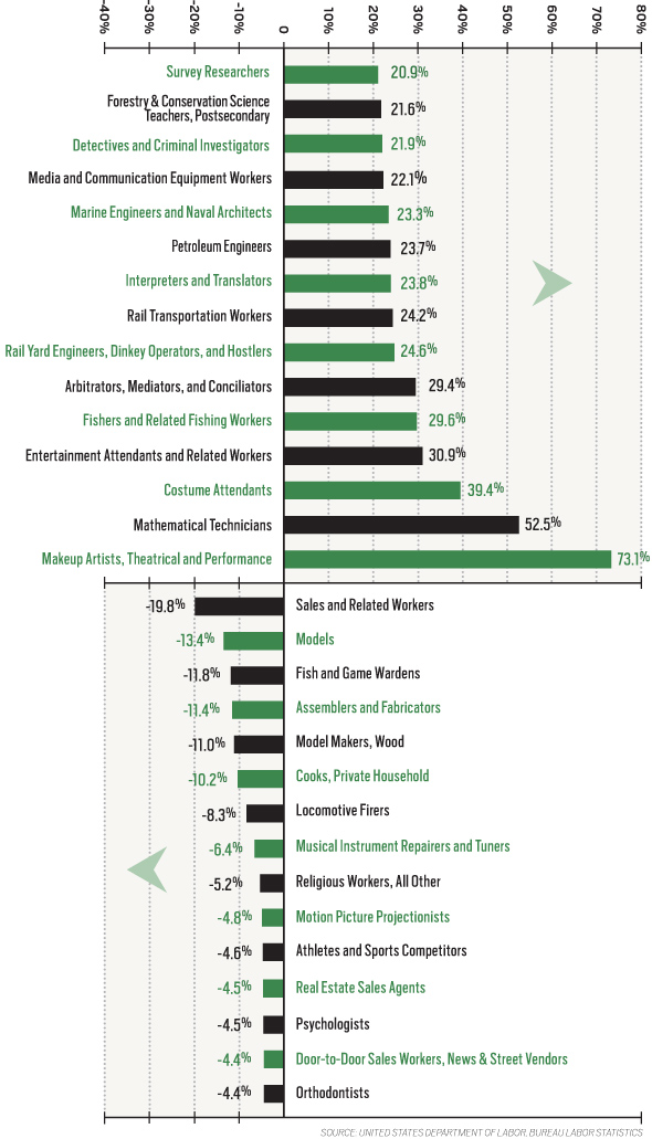 2014 Salary Survey: Who Makes What | Minnesota Monthly